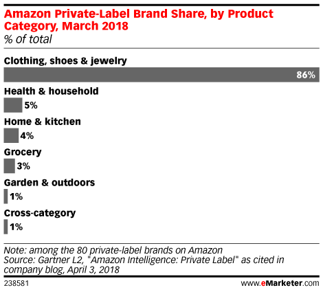 Amazon Private-Label Brand Share, by Product Category, March 2018 (% of total)