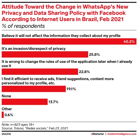 Attitude Toward the Change in WhatsApp's New Privacy and Data Sharing Policy with Facebook According to Internet Users in Brazil, Feb 2021 (% of respondents)
