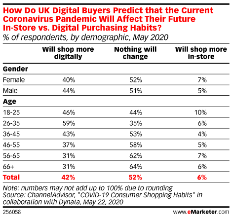 How Do UK Digital Buyers Predict that the Current Coronavirus Pandemic Will Affect Their Future In-Store vs. Digital Purchasing Habits? (% of respondents, by demographic, May 2020)