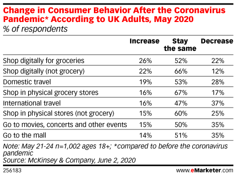 Change in Consumer Behavior After the Coronavirus Pandemic* According to UK Adults, May 2020 (% of respondents)
