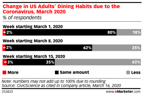 Change in US Adults' Dining Habits due to the Coronavirus, March 2020 (% of respondents)