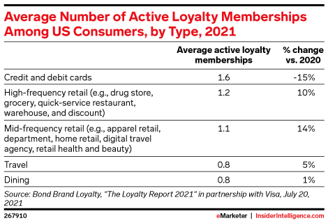 Average Number of Active Loyalty Memberships Among US Consumers, by Type, 2021