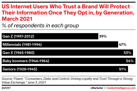 US Internet Users Who Trust a Brand Will Protect Their Information Once They Opt in, by Generation, March 2021 (% of respondents in each group)