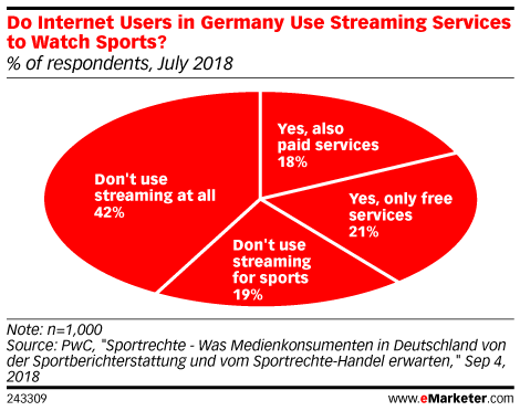 Do Internet Users in Germany Use Streaming Services to Watch Sports? (% of respondents, July 2018)