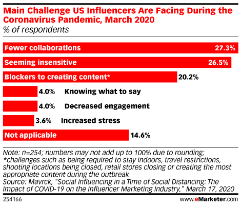 Main Challenge US Influencers Are Facing During the Coronavirus Pandemic, March 2020 (% of respondents)