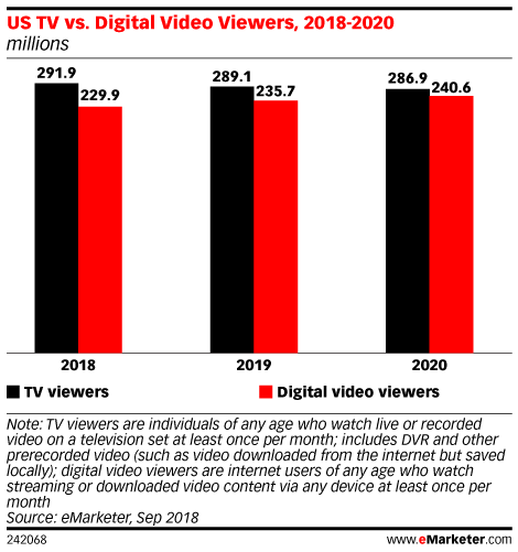 US TV vs. Digital Video Viewers, 2018-2020 (millions)