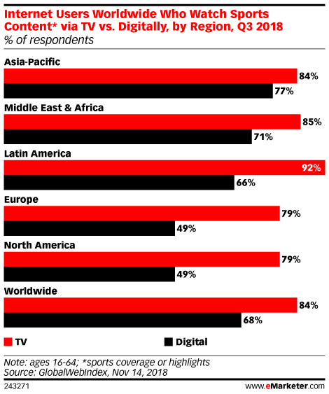 Internet Users Worldwide Who Watch Sports Content* via TV vs. Digitally, by Region, Q3 2018 (% of respondents)