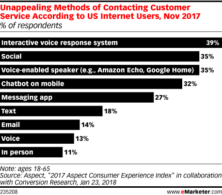 Unappealing Methods of Contacting Customer Service According to US Internet Users, Nov 2017 (% of respondents)