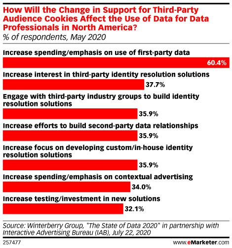 How Will the Change in Support for Third-Party Audience Cookies Affect the Use of Data for Data Professionals in North America? (% of respondents, May 2020)