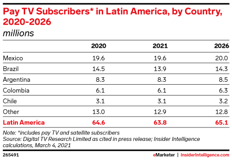 Pay TV Subscribers* in Latin America, by Country, 2020-2026 (millions)