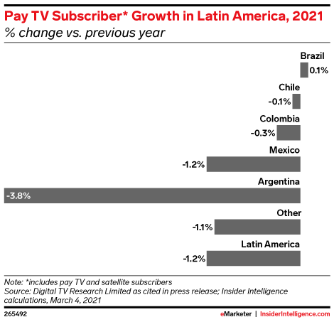 Pay TV Subscriber* Growth in Latin America, 2021 (% change vs. previous year)