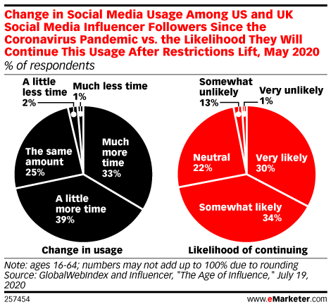 Change in Social Media Usage Among US and UK Social Media Influencer Followers Since the Coronavirus Pandemic vs. the Likelihood They Will Continue This Usage After Restrictions Lift, May 2020 (% of respondents)