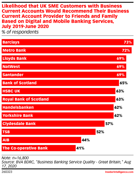 Likelihood that UK SME Customers with Business Current Accounts Would Recommend Their Business Current Account Provider to Friends and Family Based on Digital and Mobile Banking Services, July 2019-June 2020 (% of respondents)