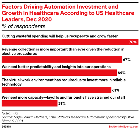 Factors Driving Automation Investment and Growth in Healthcare According to US Healthcare Leaders, Dec 2020 (% of respondents)