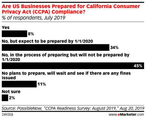 Are US Businesses Prepared for California Consumer Privacy Act (CCPA) Compliance? (% of respondents, July 2019)