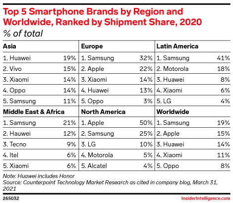 Top 5 Smartphone Brands by Region and Worldwide, Ranked by Shipment Share, 2020 (% of total)