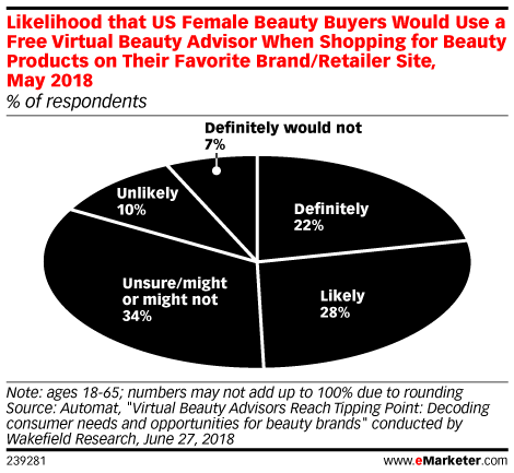 Likelihood that US Female Beauty Buyers Would Use a Free Virtual Beauty Advisor When Shopping for Beauty Products on Their Favorite Brand/Retailer Site, May 2018 (% of respondents)