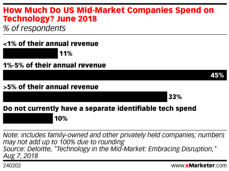 How Much Do US Midmarket Companies Spend on Technology?, June 2018 (% of respondents)