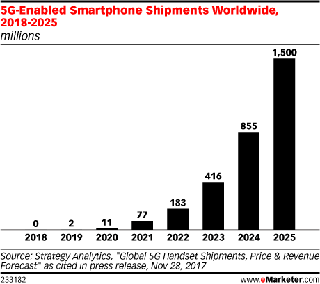 5G-Enabled Smartphone Shipments Worldwide, 2018-2025 (millions)