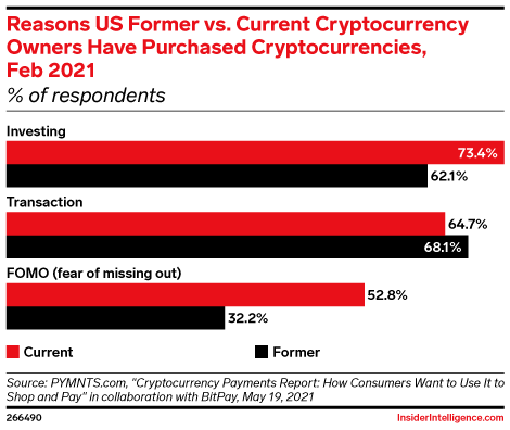 Reasons US Former vs. Current Cryptocurrency Owners Have Purchased Cryptocurrencies, Feb 2021 (% of respondents )