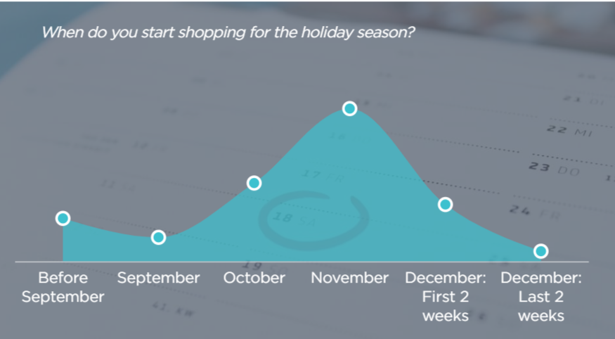 Give Your Retail Customers the Emails They Really Want This Holiday Season | Sponsored Content - eMarketer Trends, Forecasts & Statistics