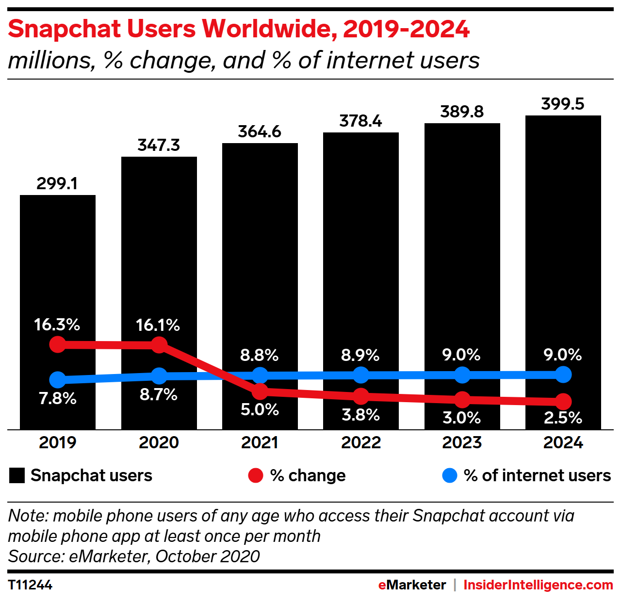 Snapchat Users Worldwide, 2019-2024 (millions, % change, and % of internet users)