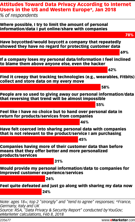 Attitudes Toward Data Privacy According to Internet Users in the US and Western Europe*, Jan 2018 (% of respondents)