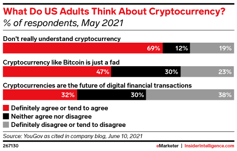What Do US Adults Think About Cryptocurrency? (% of respondents, May 2021)