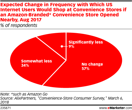 Expected Change in Frequency with Which US Internet Users Would Shop at Convenience Stores if an Amazon-Branded* Convenience Store Opened Nearby, Aug 2017 (% of respondents)