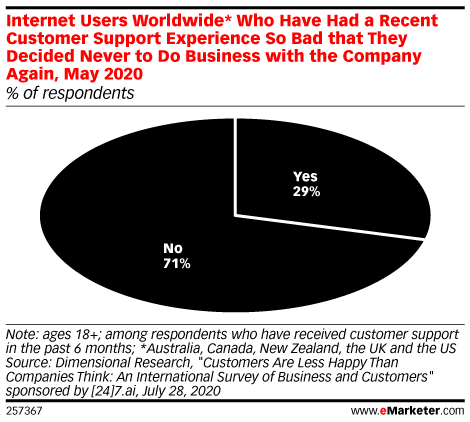 Internet Users Worldwide* Who Have Had a Recent Customer Support Experience So Bad that They Decided Never to Do Business with the Company Again, May 2020 (% of respondents)