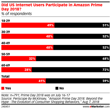 Did US Internet Users Participate in Amazon Prime Day 2018? (% of respondents)
