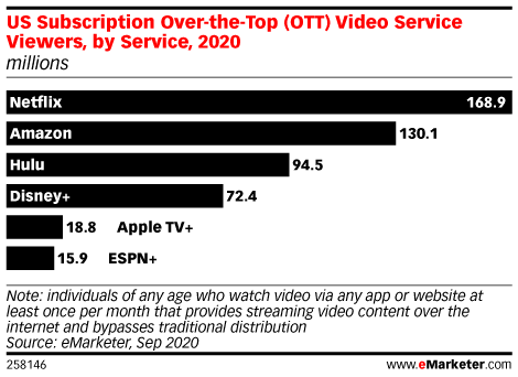 US Subscription Over-the-Top (OTT) Video Service Viewers, by Service, 2020 (millions)