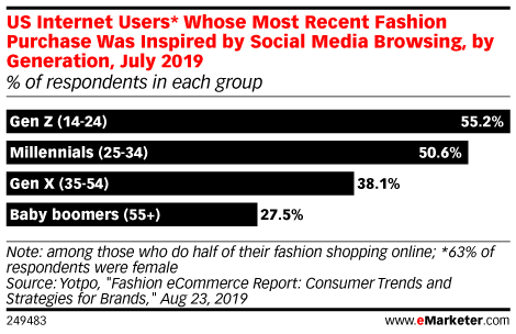 US Internet Users* Whose Most Recent Fashion Purchase Was Inspired by Social Media Browsing, by Age, July 2019 (% of respondents)