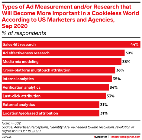 Types of Ad Measurement and/or Research that Will Become More Important in a Cookieless World According to US Marketers and Agencies, Sep 2020 (% of respondents)