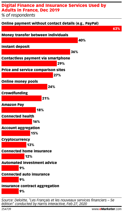Digital Finance and Insurance Services Used by Adults in France, Dec 2019 (% of respondents)