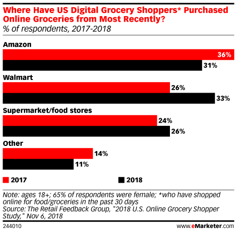 Where Have US Digital Grocery Shoppers* Purchased Groceries from Digitally Most Recently? (% of respondents, 2017-2018)