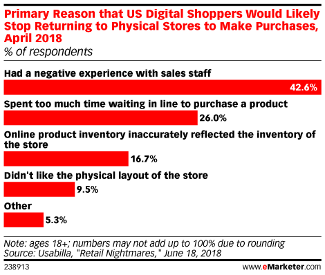 Primary Reason that US Digital Shoppers Would Likely Stop Returning to Physical Stores to Make Purchases, April 2018 (% of respondents)