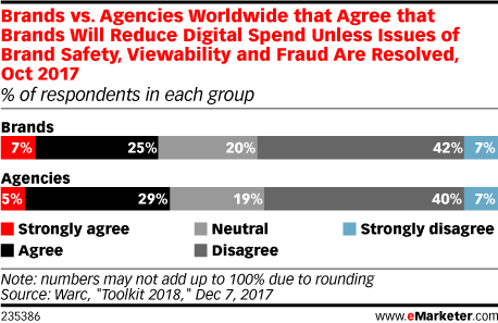 Brands vs. Agencies Worldwide that Agree that Brands Will Reduce Digital Spend Unless Issues of Brand Safety, Viewability and Fraud Are Resolved, Oct 2017 (% of respondents in each group)
