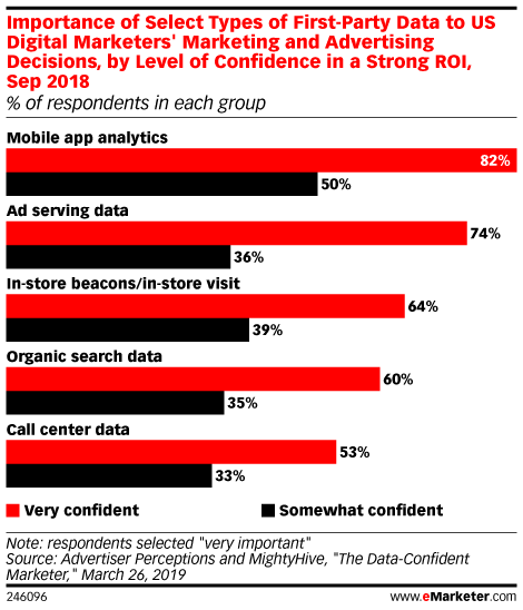 Importance of Select Types of First-Party Data to US Digital Marketers' Marketing and Advertising Decisions, by Level of Confidence in a Strong ROI, Sep 2018 (% of respondents in each group)