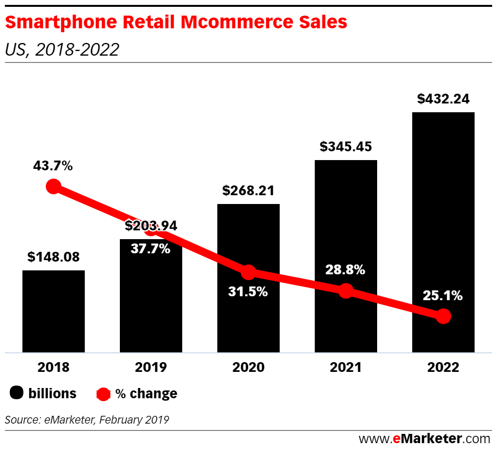 Smartphones Will Account for More than One-Third of