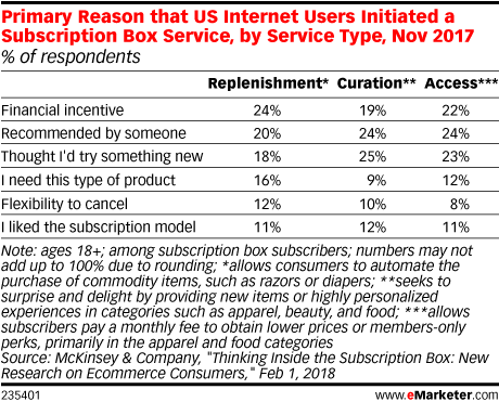 Primary Reason that US Internet Users Initiated a Subscription Box Service, by Service Type, Nov 2017 (% of respondents)