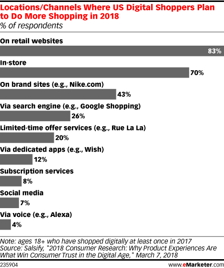Locations/Channels Where US Digital Shoppers Plan to Do More Shopping in 2018 (% of respondents)