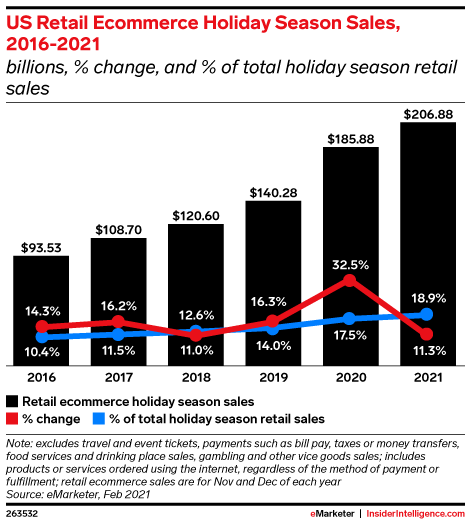 US Retail Ecommerce Holiday Season Sales, 2016-2021 (billions, % change, and % of total holiday season retail sales)