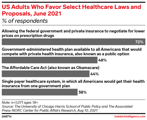 US Adults Who Favor Select Healthcare Laws and Proposals, June 2021 (% of respondents)