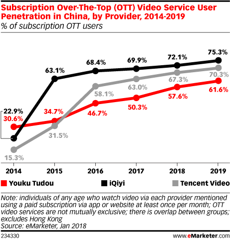 Subscription Over-The-Top (OTT) Video Service User Penetration in China, by Provider, 2014-2019 (% of subscription OTT users)