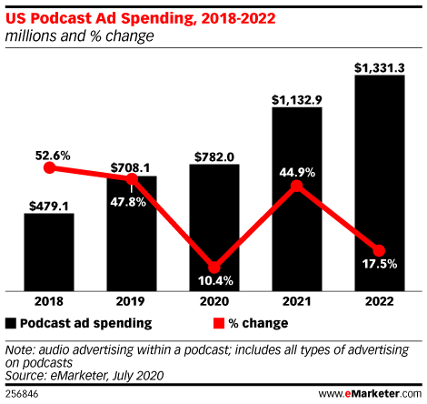 US Podcast Ad Spending, 2018-2022 (millions and % change)