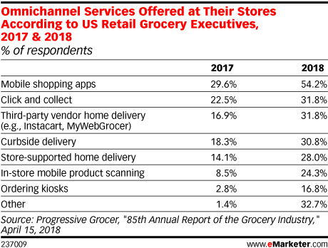Omnichannel Services Offered at Their Stores According to US Retail Grocery Executives, 2017 & 2018 (% of respondents)