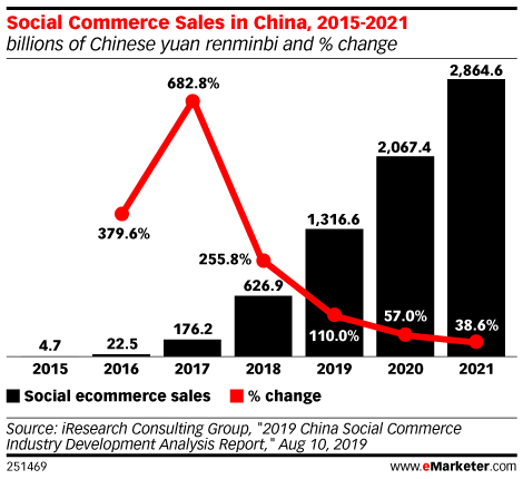 Social Commerce Sales in China, 2015-2021 (billions of Chinese yuan renminbi and % change)