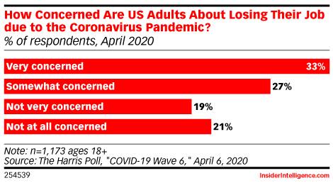 How Concerned Are US Adults About Losing Their Job due to the Coronavirus Pandemic? (% of respondents, April 2020)