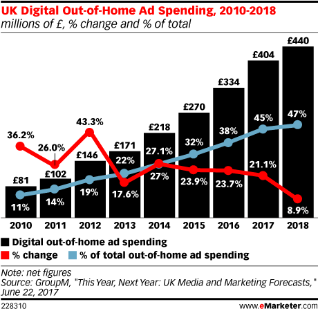 UK Digital Out-of-Home Ad Spending, 2010-2018 (millions of £, % change and % of total)